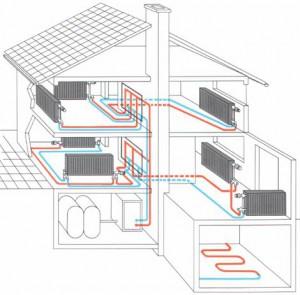 Обзор систем отопления Часть 1