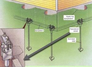 Как выбрать винтовые сваи под дом