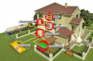 Газификация для всех домов