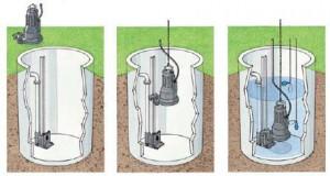 Выбор насоса для канализации