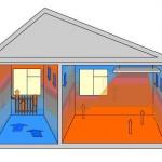 Выбор обогревателя для дачи и дома