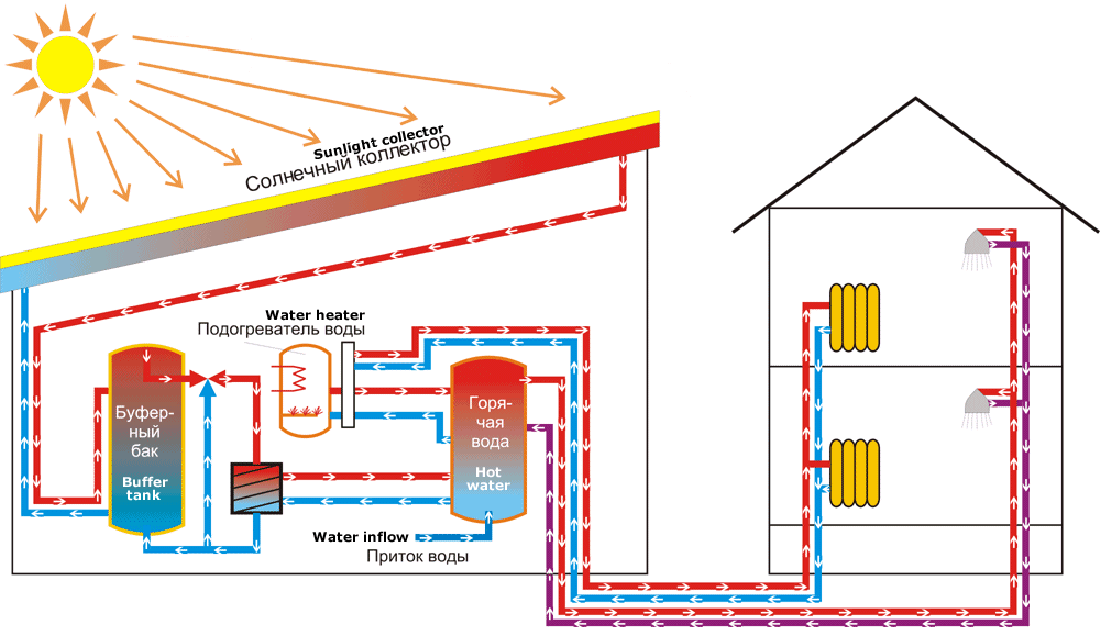 Солнечная отопление для дома своими руками