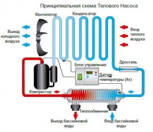 Какой тепловой насос лучше для России